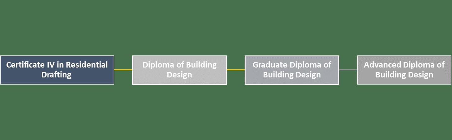 CPP pathways building design