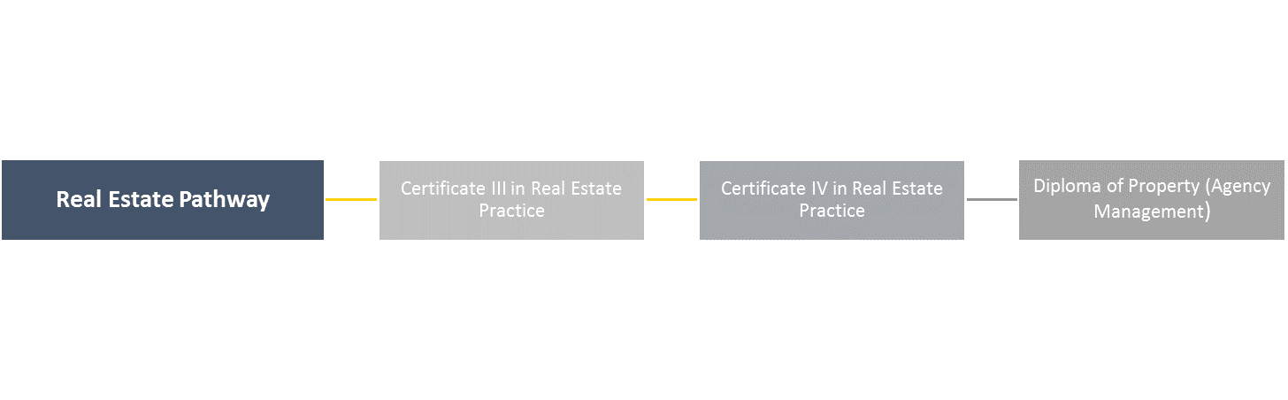 CPP pathways real estate
