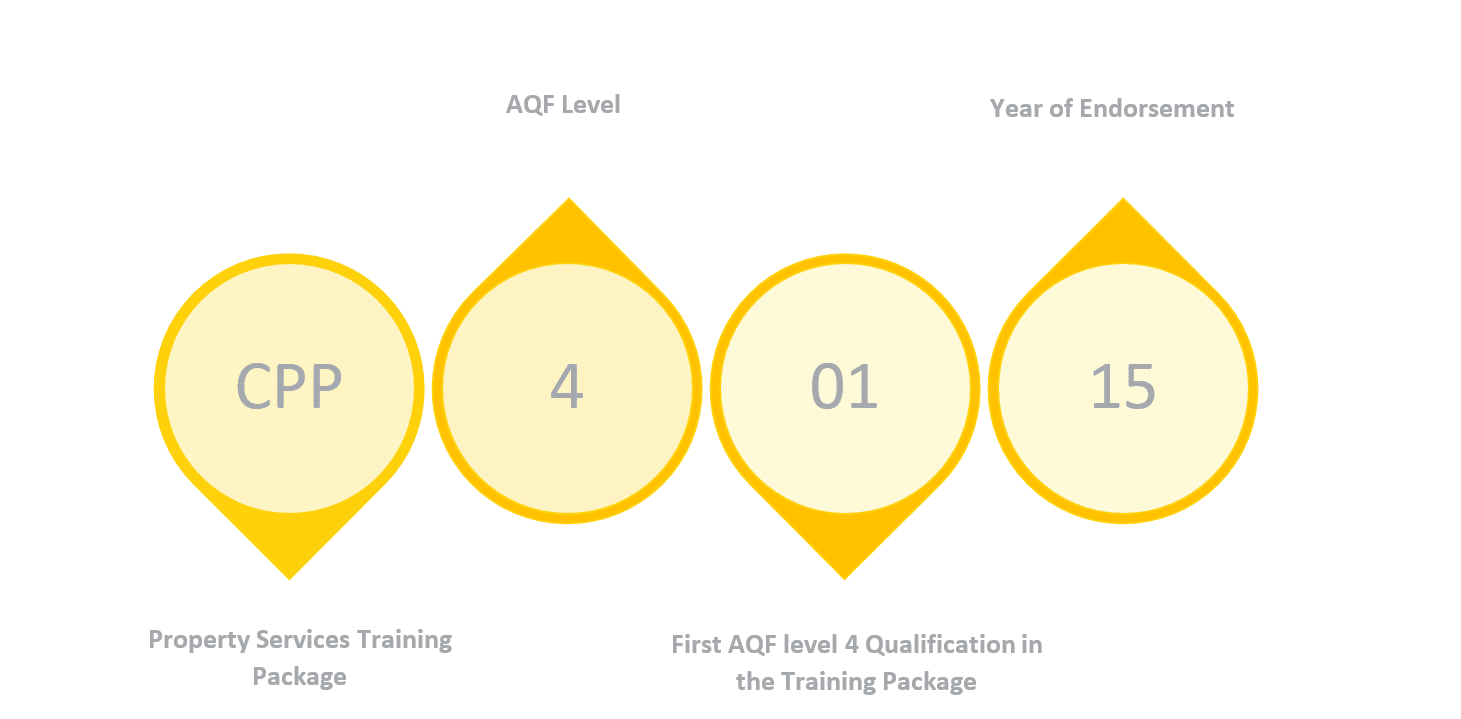 CPP qualification code