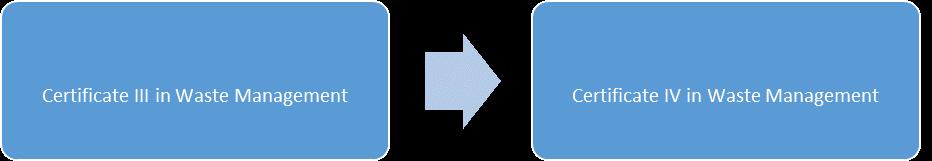 CPP pathways waste management